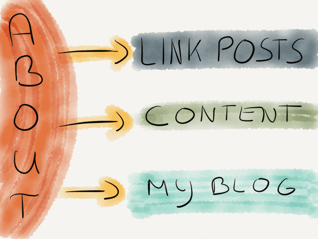 About Link Posts and more → via @_patrickwelker