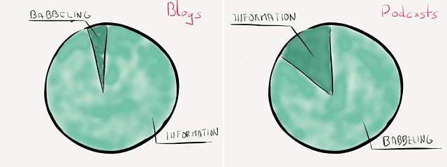 Blogs vs. Podcasts